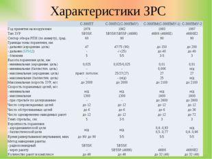 Характеристики ЗРС С-300ПТС-300ПС(С-300ПМУ)С-300ПМ(С-300ПМУ-1)С-300ПМУ-2