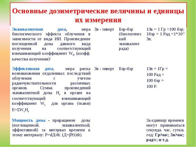 Основные дозиметрические величины и единицы их измерения Эквивалентная доза,...