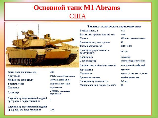 Основной танк M1 Abrams США  Тактико-технические характеристики Боевая масс...
