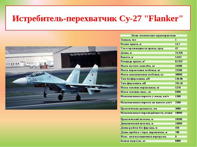 """Истребитель-перехватчик Су-27 """"Flanker"""" Летно-технические характеристики Эк..."""