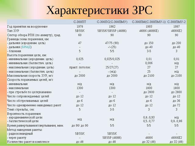 Характеристики ЗРС С-300ПТС-300ПС(С-300ПМУ)С-300ПМ(С-300ПМУ-1)С-300ПМУ-2...