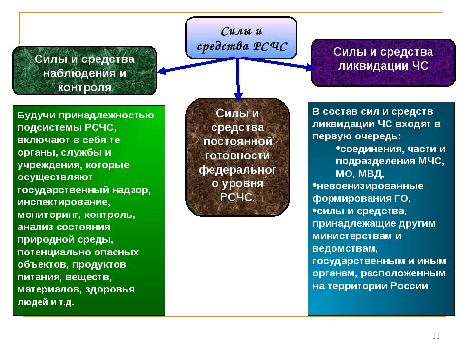 * Силы и средства РСЧС Силы и средства наблюдения и контроля Силы и средства...