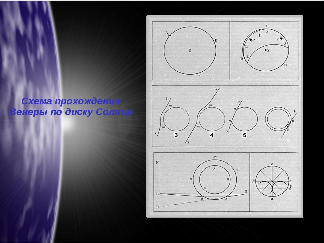 Схема прохождения Венеры по диску Солнца