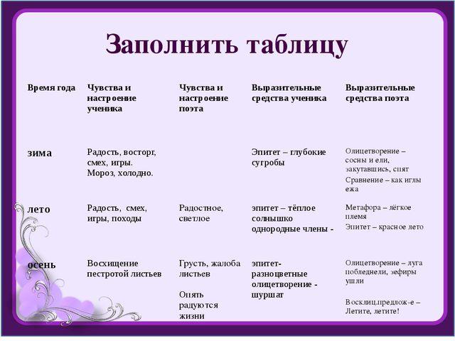 Заполнить таблицу Время года Чувства и настроение ученика Чувства и настроени...