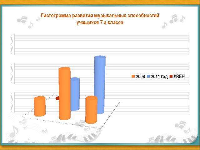 Гистограмма развития музыкальных способностей учащихся 7 а класса