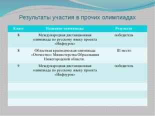 Результаты участия в прочих олимпиадах Класс Название олимпиады Результат 8 М