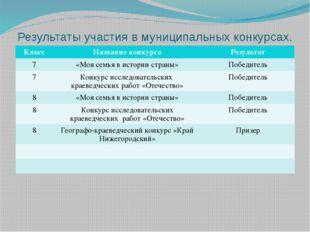 Результаты участия в муниципальных конкурсах. Класс Название конкурса Результ