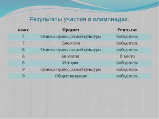 Результаты участия в олимпиадах. класс Предмет Результат 7 Основы православно