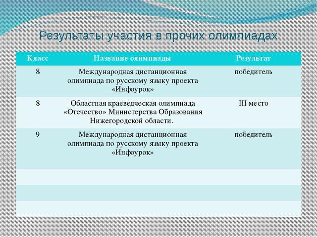 Результаты участия в прочих олимпиадах Класс Название олимпиады Результат 8 М...