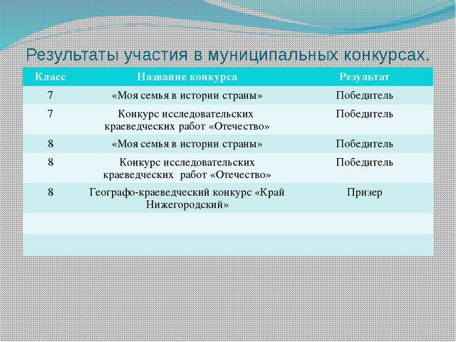 Результаты участия в муниципальных конкурсах. Класс Название конкурса Результ...