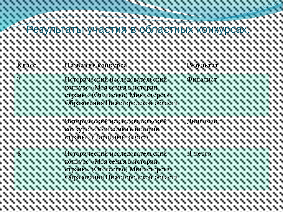 Результаты участия в областных конкурсах. Класс Название конкурса Результат 7...