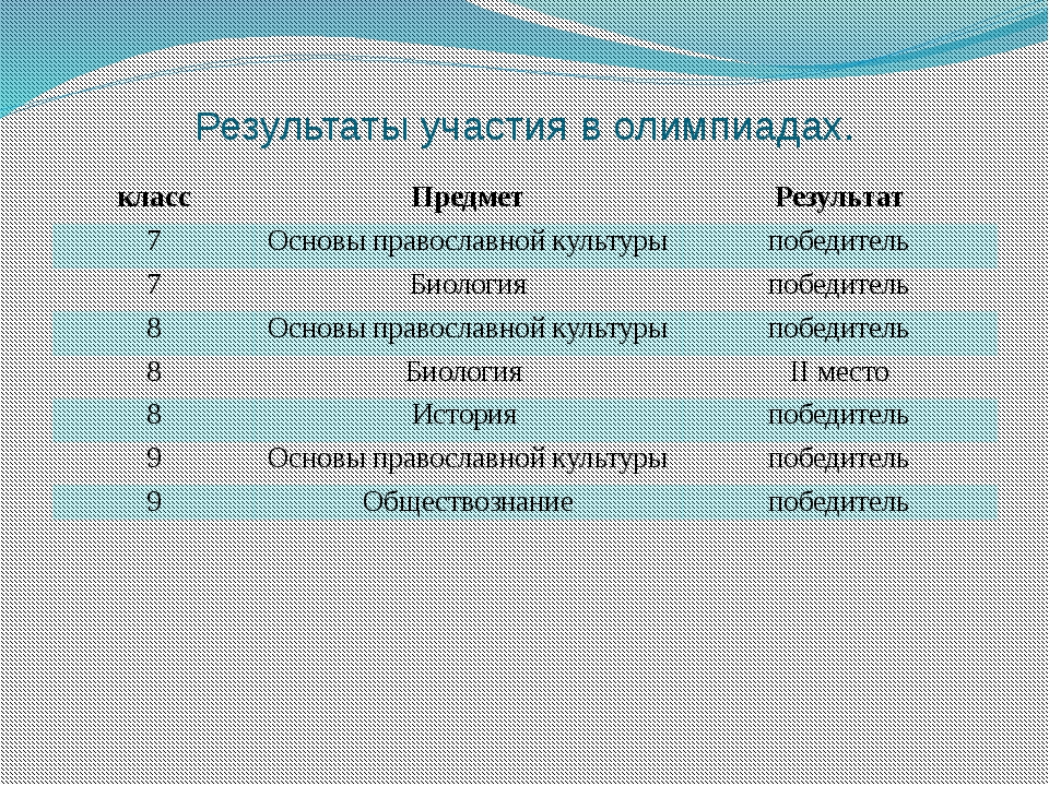 Результаты участия в олимпиадах. класс Предмет Результат 7 Основы православно...