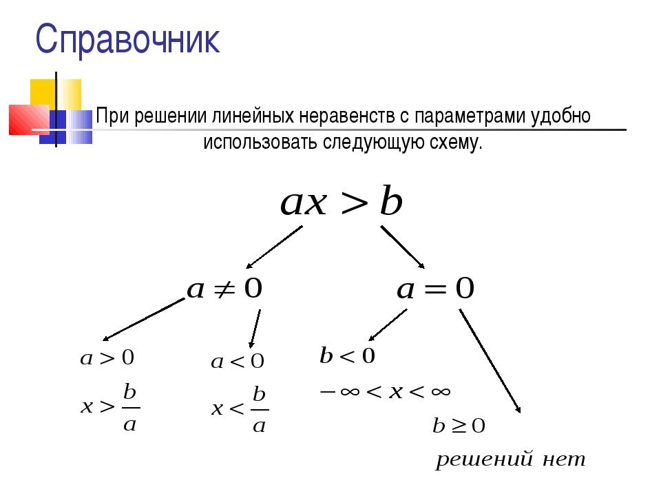 При решении линейных неравенств с параметрами удобно использовать следующую с...