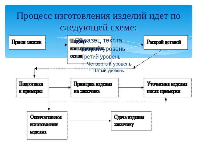 Процесс изготовления изделий идет по следующей схеме: