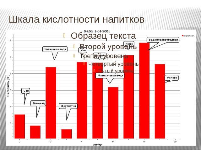Шкала кислотности напитков