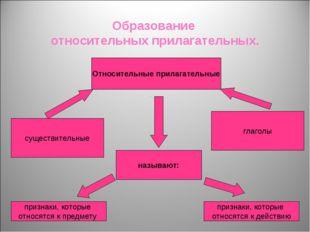 Образование относительных прилагательных. Относительные прилагательные сущест