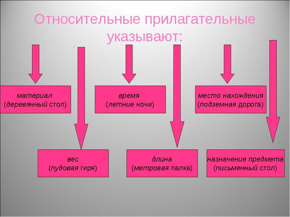 Относительные прилагательные указывают: материал (деревянный стол) вес (пудов...