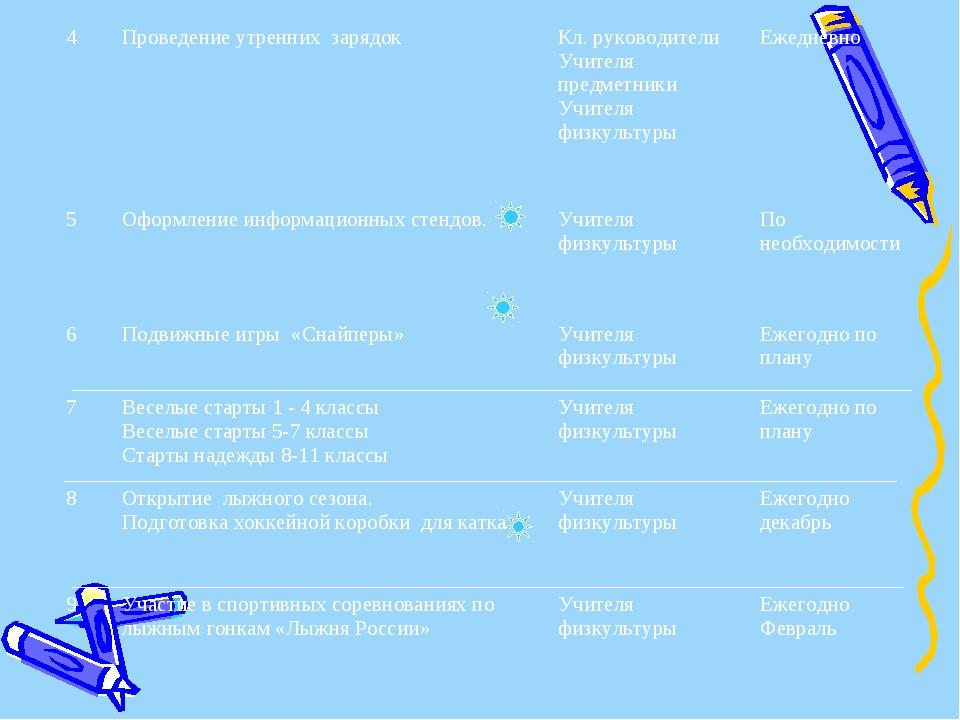 4Проведение утренних зарядок Кл. руководители Учителя предметники Учителя ф...