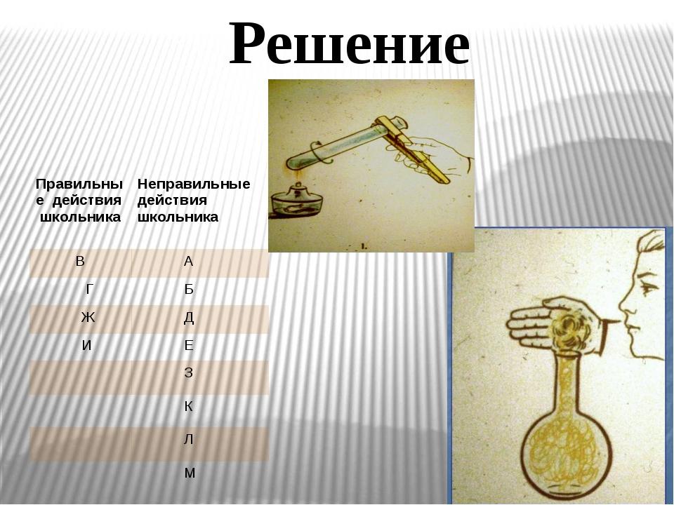 Решение Правильные действияшкольника Неправильныедействия школьника В А Г Б...