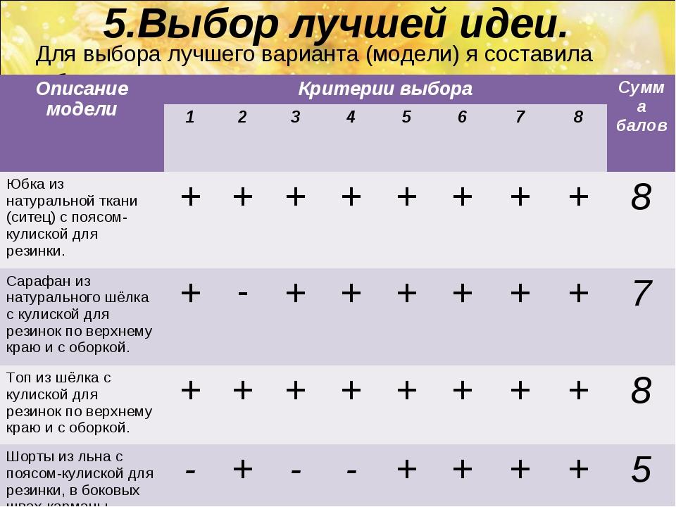 5.Выбор лучшей идеи. Для выбора лучшего варианта (модели) я составила таблицу...