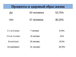 Проценты и здоровый образ жизни Да 43 человека 53,75% Нет 37 человека 46,25%
