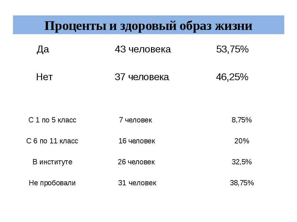 Проценты и здоровый образ жизни Да 43 человека 53,75% Нет 37 человека 46,25%...