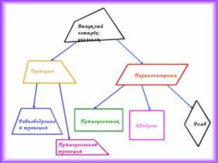 Выпуклый четырёх-угольник Параллелограмм Ромб Квадрат Прямоугольник Трапеция