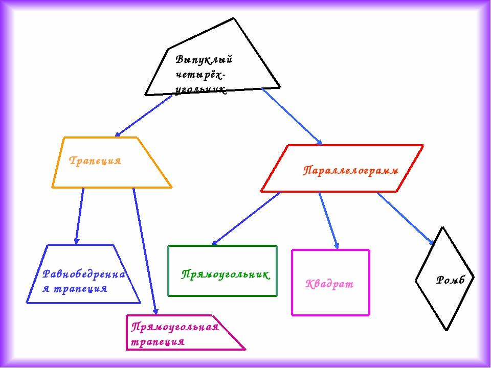 Выпуклый четырёх-угольник Параллелограмм Ромб Квадрат Прямоугольник Трапеция...