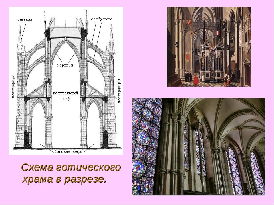 Схема готического храма в разрезе.