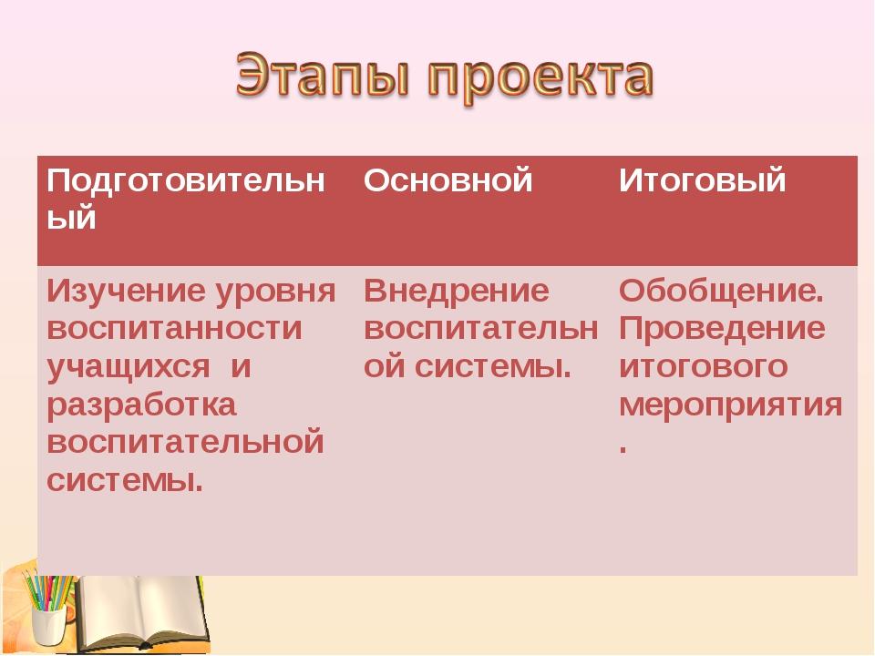 ПодготовительныйОсновнойИтоговый Изучение уровня воспитанности учащихся и р...
