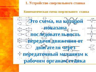 Кинематическая схема сверлильного станка Это схема, на которой показана посл