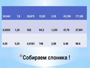 Собираем слоника ! 34,944 7,8 26,875 15,02 3,18 43,158 171,98 0,0202 1,25 552