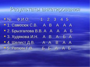 Результаты анкетирования № Ф.И.О. 1 2 3 4 5 1. Самосюк С.В. А В А А А 2. Брыз