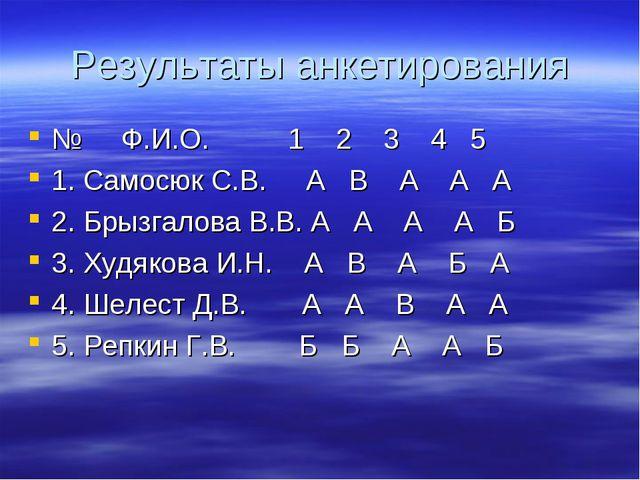 Результаты анкетирования № Ф.И.О. 1 2 3 4 5 1. Самосюк С.В. А В А А А 2. Брыз...
