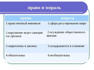 право и мораль правомораль 1.нравственный минимум 1.сфера регулирования ши