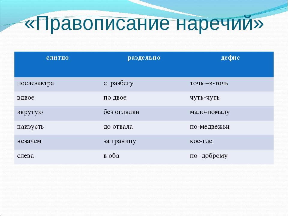 «Правописание наречий» слитнораздельно дефис послезавтрас разбегуточь –в-...