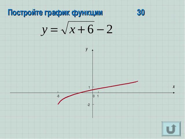 Постройте график функции30 x y 0 -2 1 1 -6