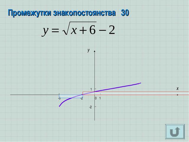 Промежутки знакопостоянства30 x y 0 -2 1 1 -6 -2