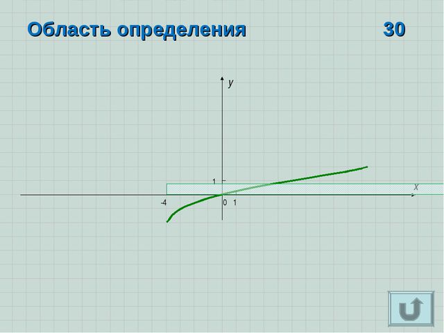x y 0 1 1 Область определения 30 -4