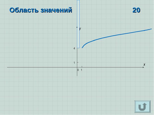 x y 0 1 1 Область значений 20 4