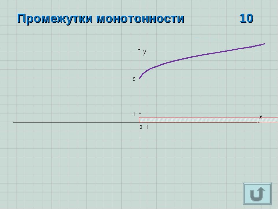 x y 0 1 1 Промежутки монотонности10 5