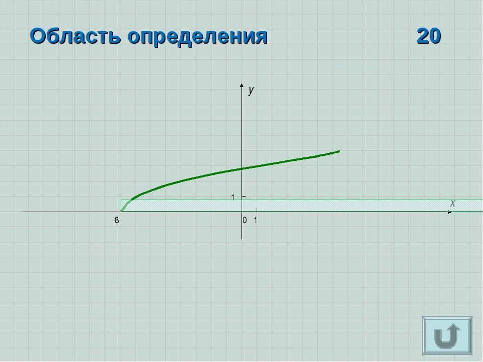 x y 0 -8 1 Область определения 20 1