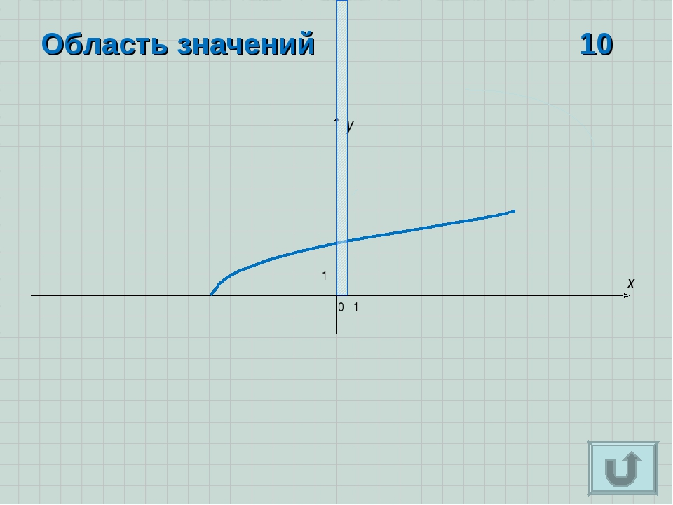 x y 0 1 1 Область значений 10