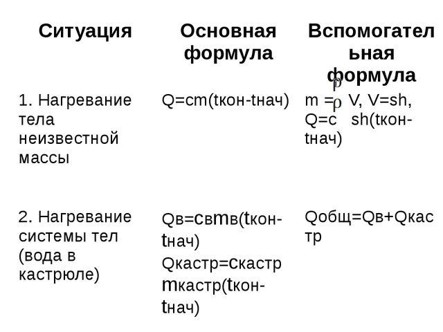 Ситуация Основная формула Вспомогательная формула 1. Нагревание тела неизвест...