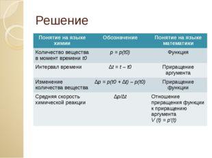 Решение Понятие на языке химии Обозначение Понятие на языке математики Количе
