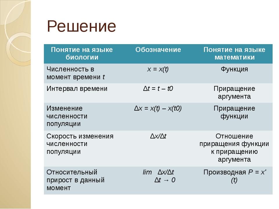 Решение Понятие на языке биологии Обозначение Понятие на языке математики Чис...