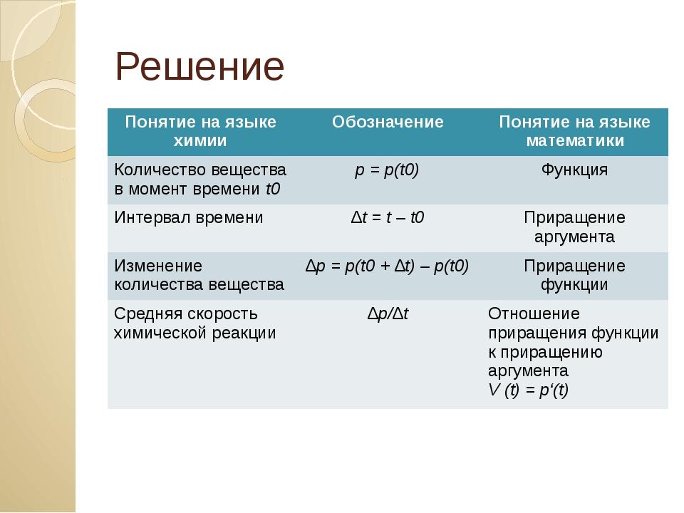 Решение Понятие на языке химии Обозначение Понятие на языке математики Количе...