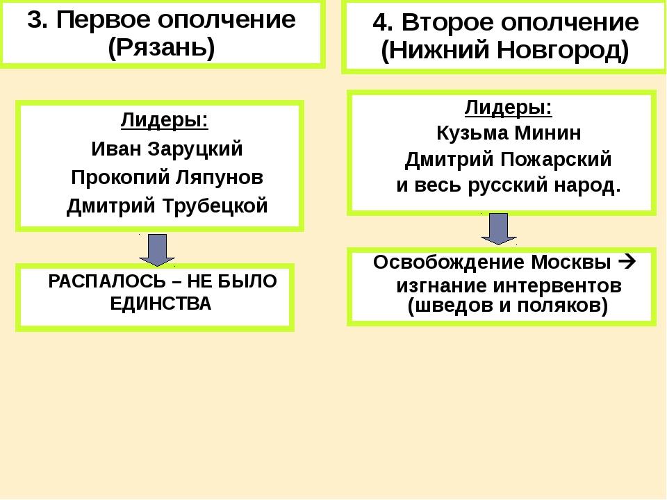3. Первое ополчение (Рязань) Лидеры: Иван Заруцкий Прокопий Ляпунов Дмитрий Т...