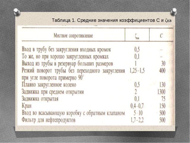 Таблица 1. Средние значения коэффициентов С и ζкв