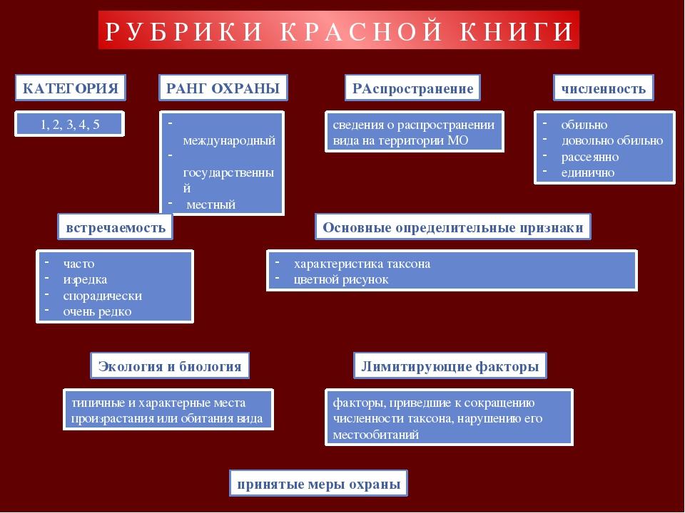 РУБРИКИ КРАСНОЙ КНИГИ КАТЕГОРИЯ 1, 2, 3, 4, 5 РАНГ ОХРАНЫ международный госуд...